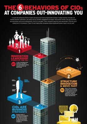 HBR CIO Infographic promo
