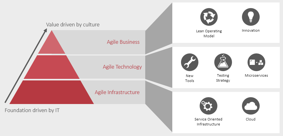 This transformation model enables Vanguard IT to increase