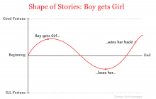 Chart explaining shape of stories