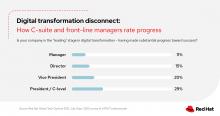 digital transformation disconnect