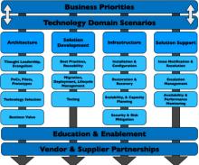 COE organization